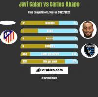 Javi Galan vs Carlos Akapo h2h player stats