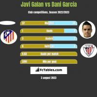 Javi Galan vs Dani Garcia h2h player stats