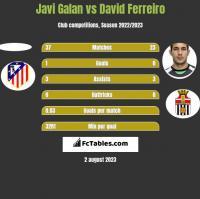 Javi Galan vs David Ferreiro h2h player stats