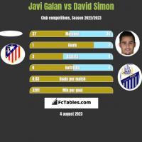 Javi Galan vs David Simon h2h player stats