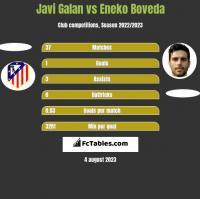 Javi Galan vs Eneko Boveda h2h player stats