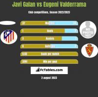 Javi Galan vs Eugeni Valderrama h2h player stats