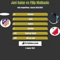 Javi Galan vs Filip Malbasic h2h player stats