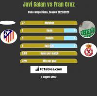 Javi Galan vs Fran Cruz h2h player stats