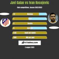 Javi Galan vs Ivan Kecojevic h2h player stats