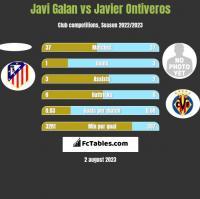 Javi Galan vs Javier Ontiveros h2h player stats