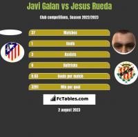 Javi Galan vs Jesus Rueda h2h player stats