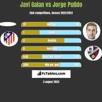 Javi Galan vs Jorge Pulido h2h player stats