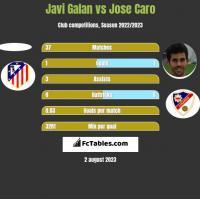 Javi Galan vs Jose Caro h2h player stats