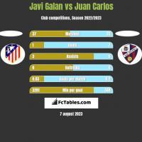 Javi Galan vs Juan Carlos h2h player stats