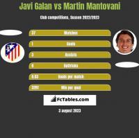 Javi Galan vs Martin Mantovani h2h player stats