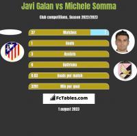 Javi Galan vs Michele Somma h2h player stats