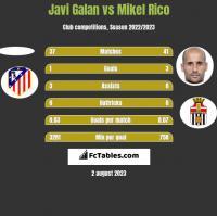 Javi Galan vs Mikel Rico h2h player stats