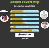 Javi Galan vs Mikel Vesga h2h player stats