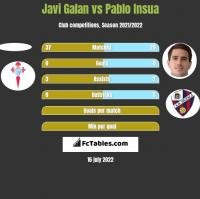 Javi Galan vs Pablo Insua h2h player stats