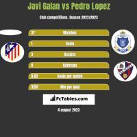 Javi Galan vs Pedro Lopez h2h player stats