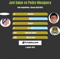 Javi Galan vs Pedro Mosquera h2h player stats