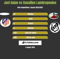 Javi Galan vs Vassilios Lambropoulos h2h player stats
