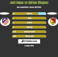 Javi Galan vs Adrian Dieguez h2h player stats