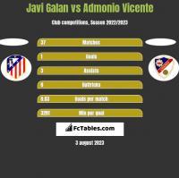 Javi Galan vs Admonio Vicente h2h player stats