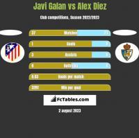 Javi Galan vs Alex Diez h2h player stats