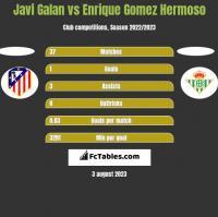 Javi Galan vs Enrique Gomez Hermoso h2h player stats