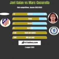 Javi Galan vs Marc Cucurella h2h player stats