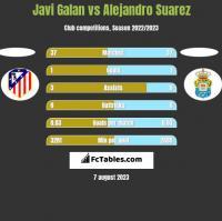 Javi Galan vs Alejandro Suarez h2h player stats