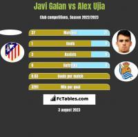 Javi Galan vs Alex Ujia h2h player stats