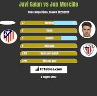 Javi Galan vs Jon Morcillo h2h player stats