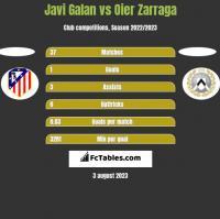Javi Galan vs Oier Zarraga h2h player stats