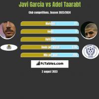 Javi Garcia vs Adel Taarabt h2h player stats