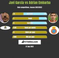 Javi Garcia vs Adrian Embarba h2h player stats