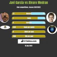 Javi Garcia vs Alvaro Medran h2h player stats