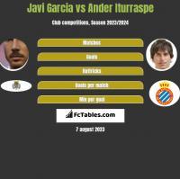Javi Garcia vs Ander Iturraspe h2h player stats