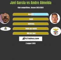 Javi Garcia vs Andre Almeida h2h player stats
