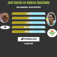 Javi Garcia vs Andres Guardado h2h player stats