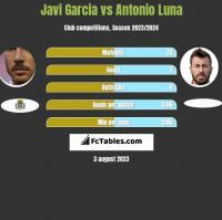 Javi Garcia vs Antonio Luna h2h player stats