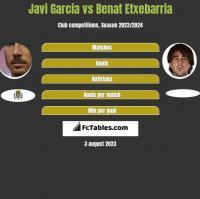 Javi Garcia vs Benat Etxebarria h2h player stats