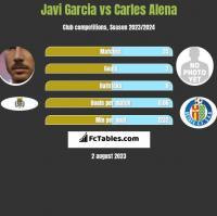 Javi Garcia vs Carles Alena h2h player stats
