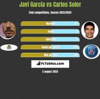 Javi Garcia vs Carlos Soler h2h player stats