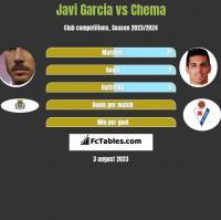 Javi Garcia vs Chema h2h player stats