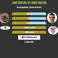 Javi Garcia vs Dani Garcia h2h player stats