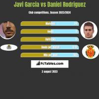 Javi Garcia vs Daniel Rodriguez h2h player stats
