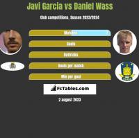 Javi Garcia vs Daniel Wass h2h player stats