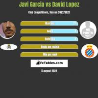 Javi Garcia vs David Lopez h2h player stats