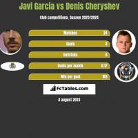 Javi Garcia vs Denis Cheryshev h2h player stats