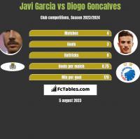 Javi Garcia vs Diogo Goncalves h2h player stats