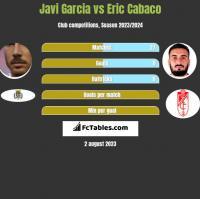 Javi Garcia vs Eric Cabaco h2h player stats