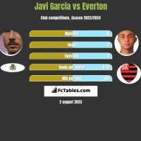 Javi Garcia vs Everton h2h player stats